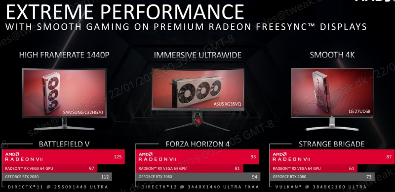 AMD Radeon VII Grafikkarte Performance