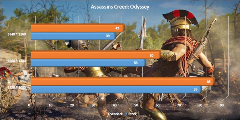 AMD Radeon VII Grafikkarte Test Benchmark Assassins Creed