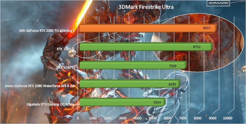 MSI GeForce RTX 2080 Grafikkarte Test 3DMark Firestrike Ultra