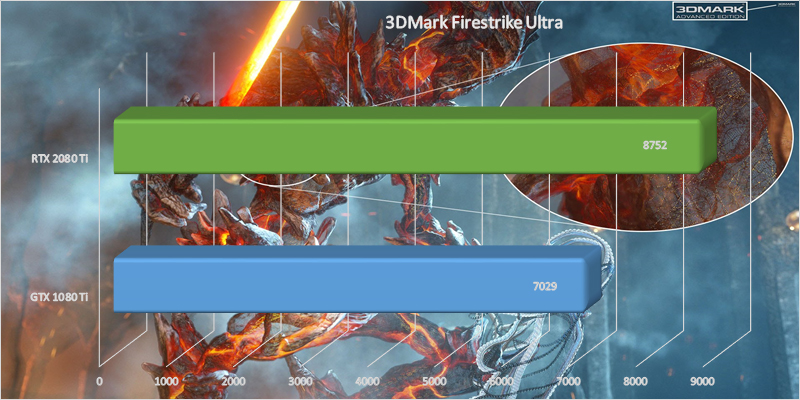 MSI GeForce RTX 2080 Ti Gaming X Trio 3DMark Firestrike Ultra benchmark