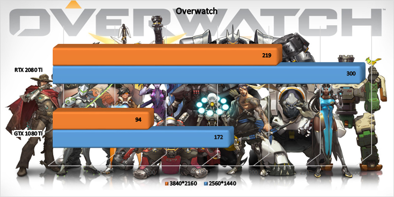 MSI GeForce RTX 2080 Ti Gaming X Trio Overwatch benchmark