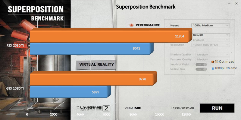 MSI GeForce RTX 2080 Ti Gaming X Trio Superposition benchmark