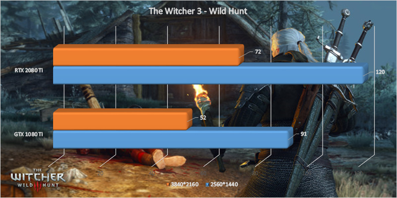 MSI GeForce RTX 2080 Ti Gaming X Trio, The Witcher 3: Wild Hunt benchmark