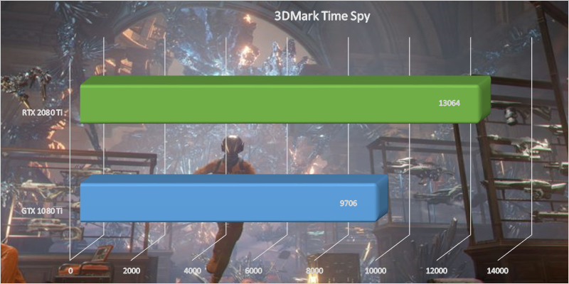 MSI GeForce RTX 2080 Ti Gaming X Trio 3DMark Time Spy benchmark