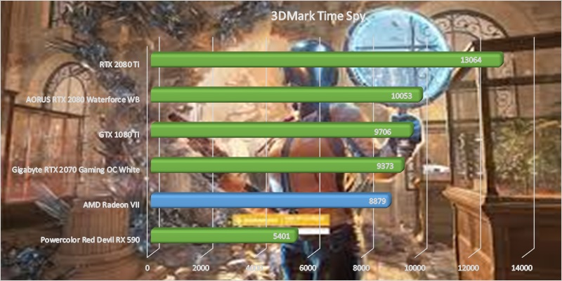 AMD Radeon VII GPU benchmark - 3DMark Time Spy