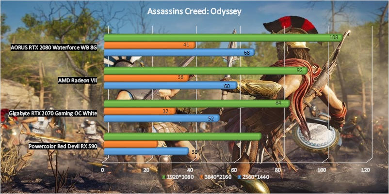 AMD Radeon VII GPU benchmark - Assassin's Creed: Odyssey