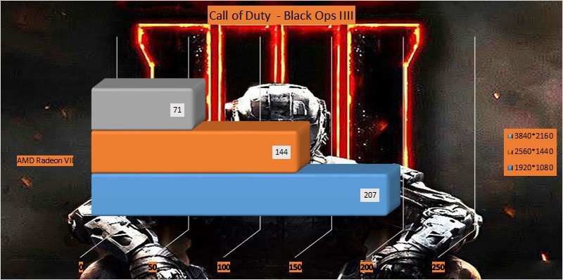AMD Radeon VII GPU benchmark - Call of Duty - Black Ops IIII