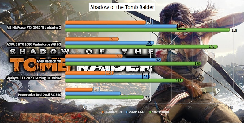 AMD Radeon VII GPU benchmark - Shadow of the Tomb Raider