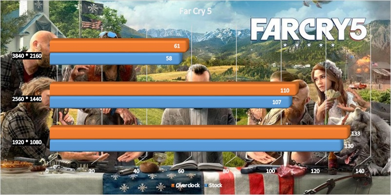 AMD Radeon VII GPU overclock - Far Cry 5