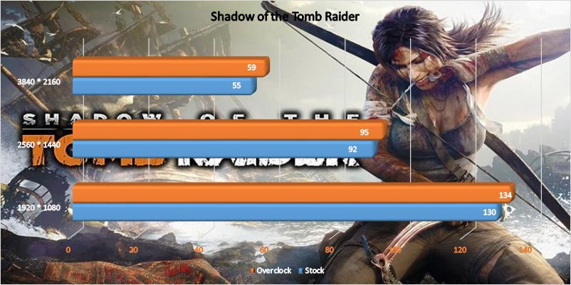 AMD Radeon VII GPU overclock - Shadow of the Tomb Raider