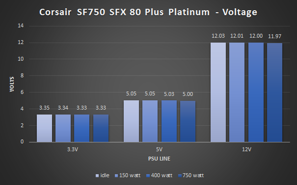 Corsair SF750 benchmark voltage