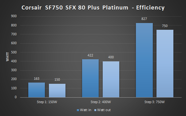 Corsair SF750 benchmark wattage efficiency