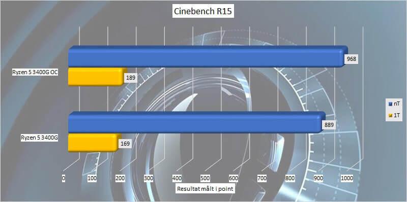 AMD Ryzen 5 3400G: Ryzen 3000 with VEGA graphics
