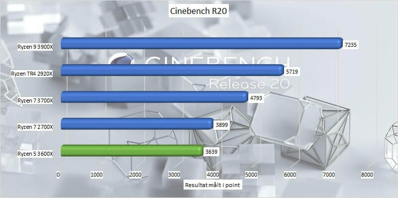 amd_ryzen_5_3600x_benchmark_08_cinebench_r20.jpg.jpg