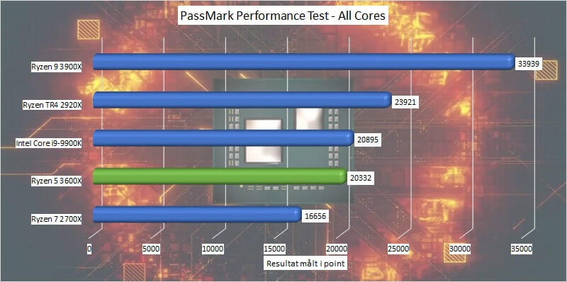 amd_ryzen_5_3600x_benchmark_09_passmark_performance_test_all_cores.jpg.jpg
