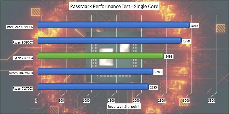 AMD Ryzen 7 3700X - 8-Core Zen 2