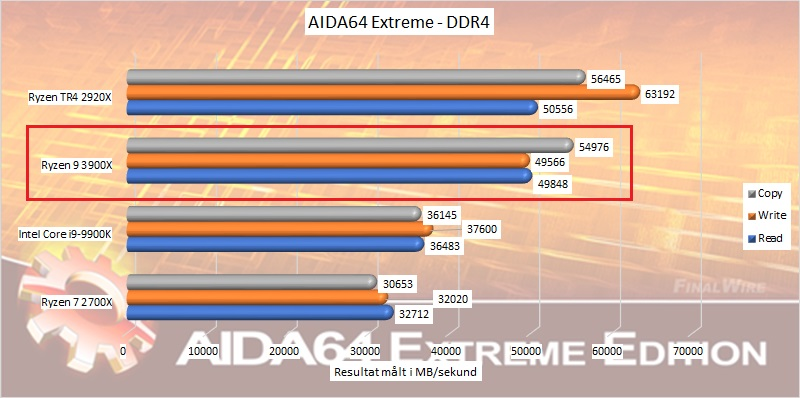 ryzen_9_3900x_benchmark_05_aida64_extreme_ddr4_speeds.jpg.jpg