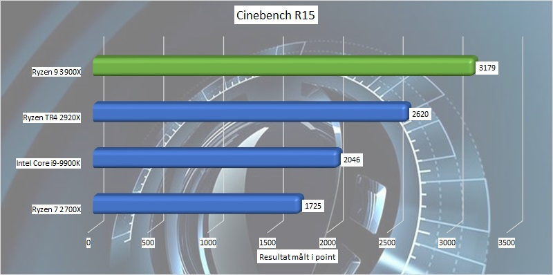 AMD Ryzen 9 3900X - 12-Core on a Consumer Level