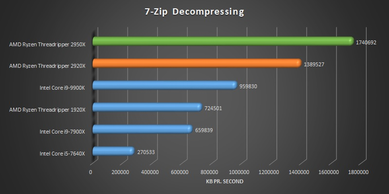 AMD Ryzen Threadripper 2920x and 2950x 7-Zip benchmark decompression