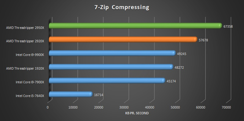 AMD Ryzen Threadripper 2920x and 2950x 7-Zip benchmark compressing