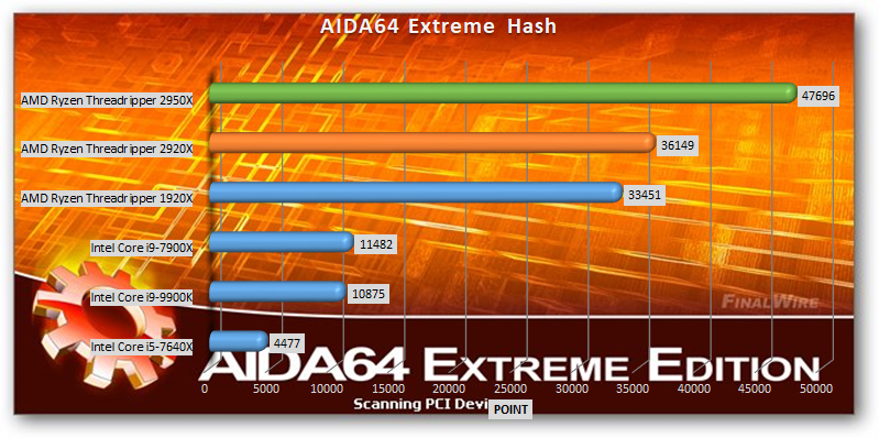 AMD Ryzen Threadripper 2920x and 2950x benchmark AIDA64 Extreme Hash