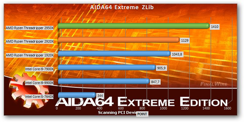 AMD Ryzen Threadripper 2920x and 2950x benchmark AIDA64 Extreme ZLib