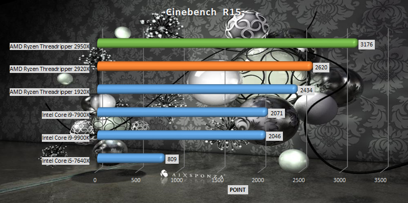 AMD Ryzen Threadripper 2920x and 2950x benchmark Cinebench R15