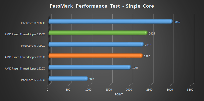AMD Ryzen Threadripper 2920x and 2950x benchmark Passmark - single core