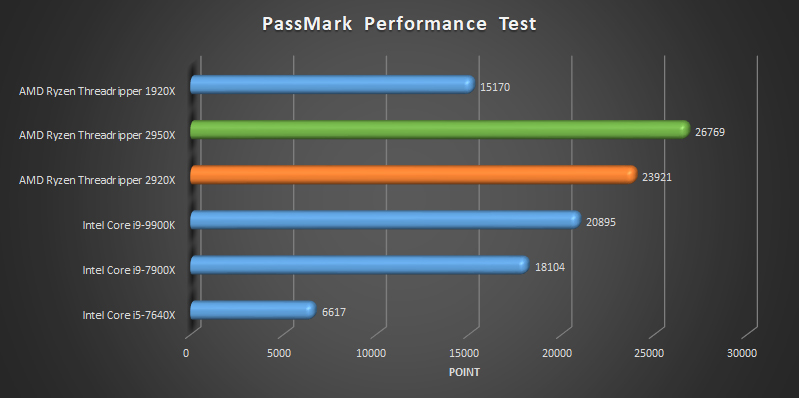 AMD Ryzen Threadripper 2920x and 2950x benchmark Passmark