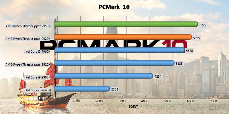 AMD Ryzen Threadripper 2920x and 2950x benchmark PCMark 10