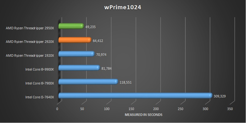 AMD Ryzen Threadripper 2920x and 2950x benchmark wPrime 1024
