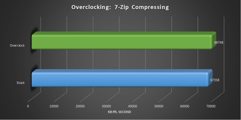 AMD Ryzen Threadripper 2920x and 2950x overclocking compressing