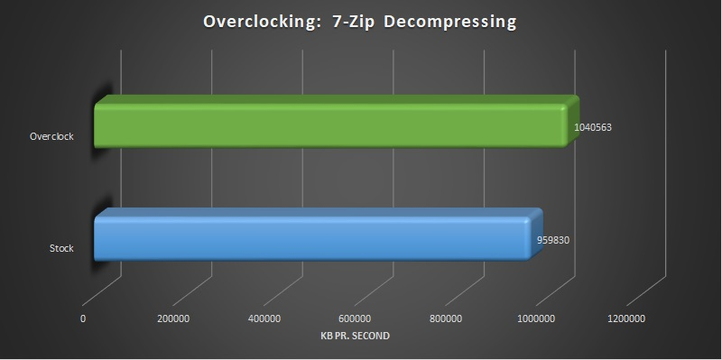 AMD Ryzen Threadripper 2920x and 2950x overclocking 7-Zip decompressing