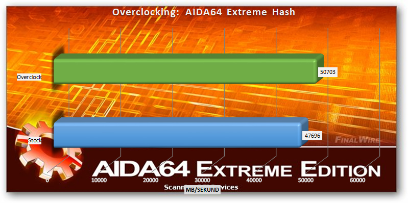 AMD Ryzen Threadripper 2920x and 2950x overclocking AIDA64 Extreme Hash