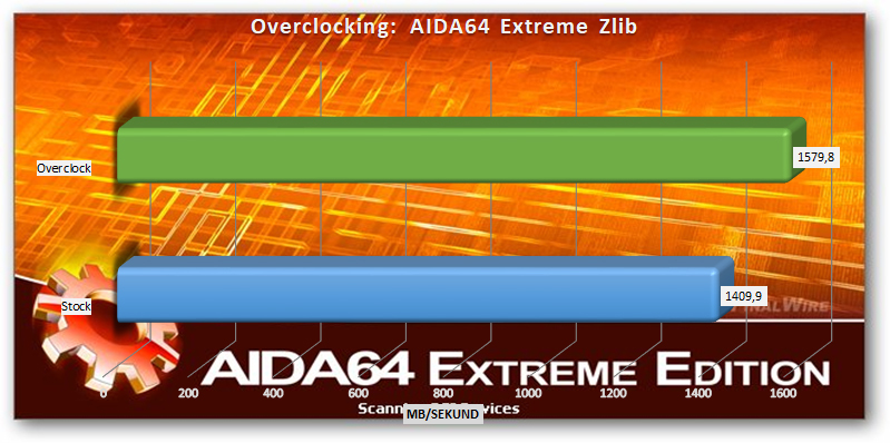AMD Ryzen Threadripper 2920x and 2950x overclocking AIDA64 Extreme Zlib