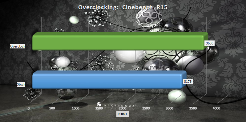 AMD Ryzen Threadripper 2920x and 2950x overclocking Cinebench R15