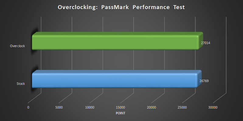 AMD Ryzen Threadripper 2920x and 2950x overclocking Passmark