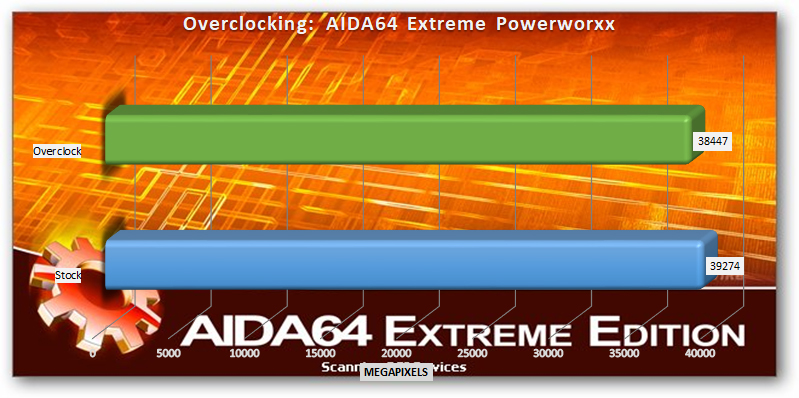 AMD Ryzen Threadripper 2920x and 2950x overclocking AIDA64 Extreme Powerworxx
