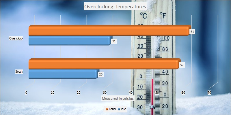 AMD Ryzen Threadripper 2920x and 2950x overclocking temperatures