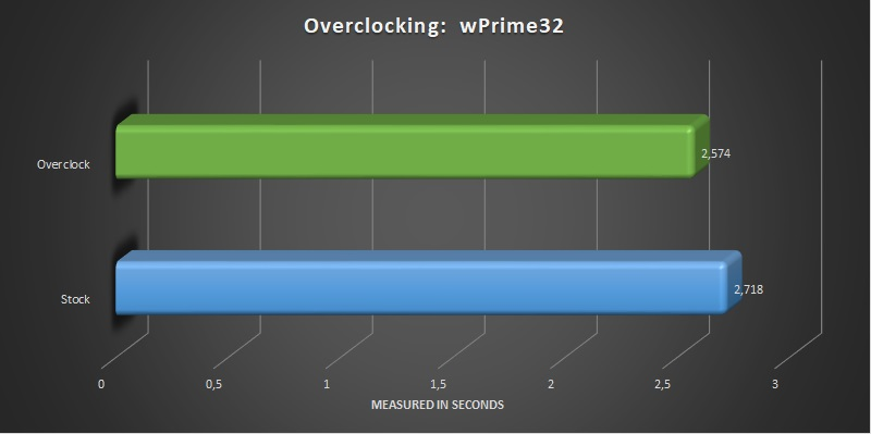 AMD Ryzen Threadripper 2920x and 2950x overclocking wPrime 32