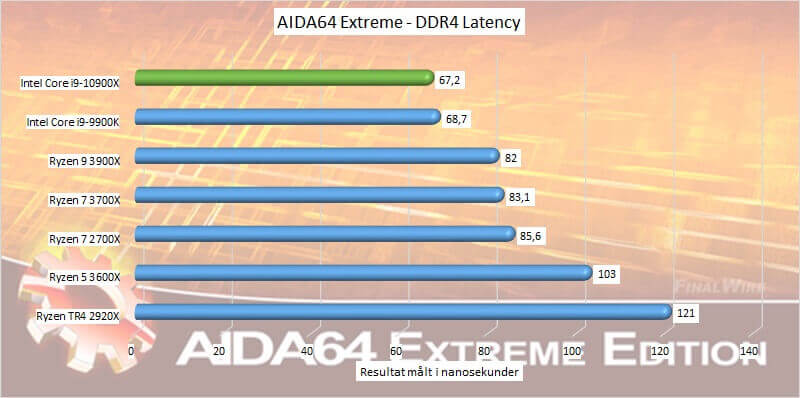 test_06_aida64_ddr4_latency.jpg