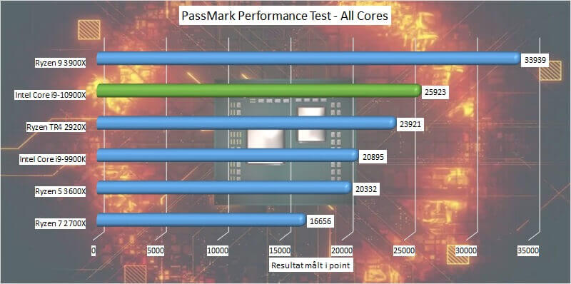 test_09_passmark_all_cores.jpg
