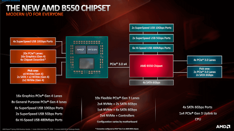 b550-chipset-diagram.png