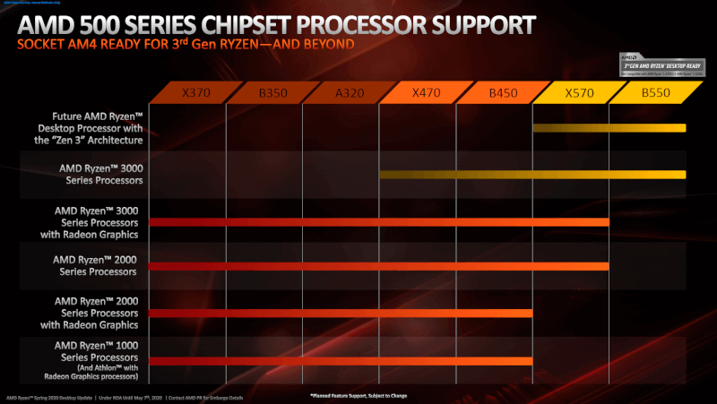ryzen-3000-chipset-support.png
